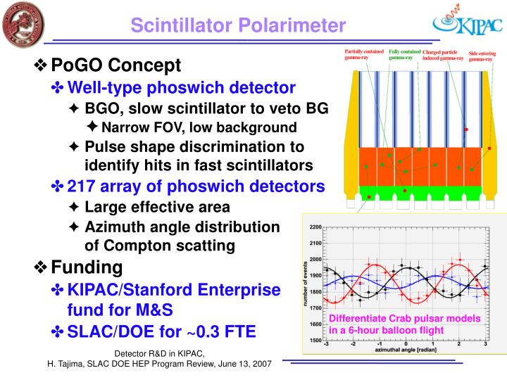 Scintillator Polarimeter