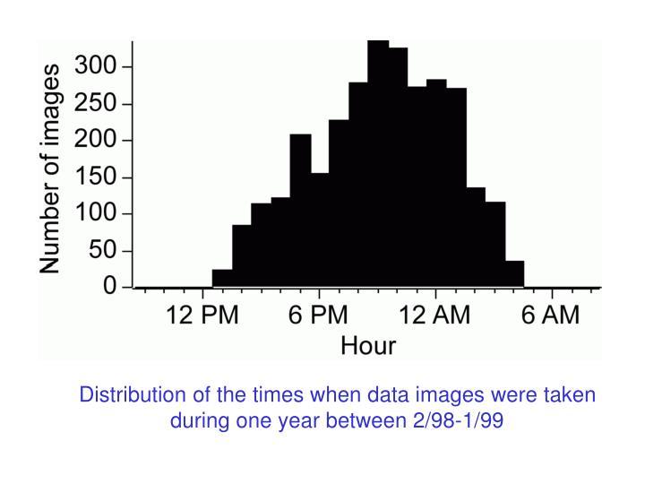 Hour distribution