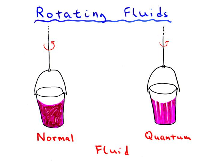 Rotating buckets