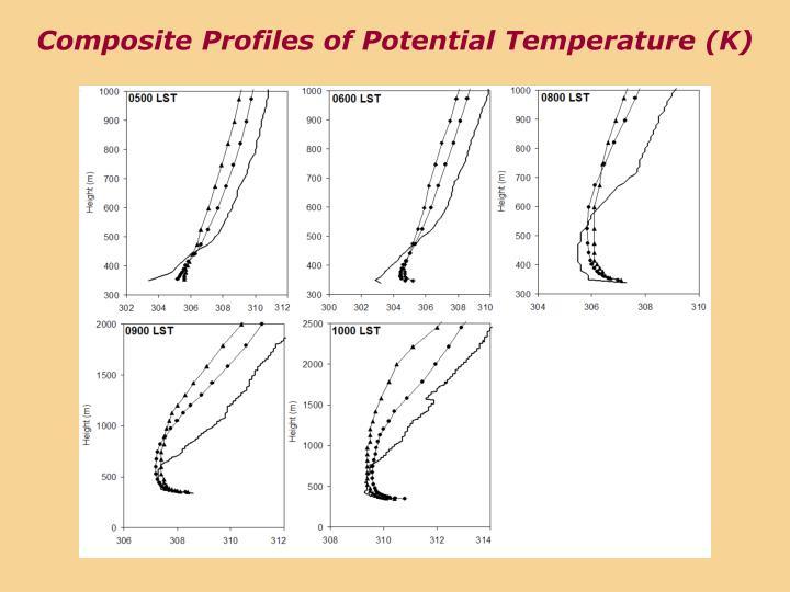 Composite Profiles of Potential Temperature (K)