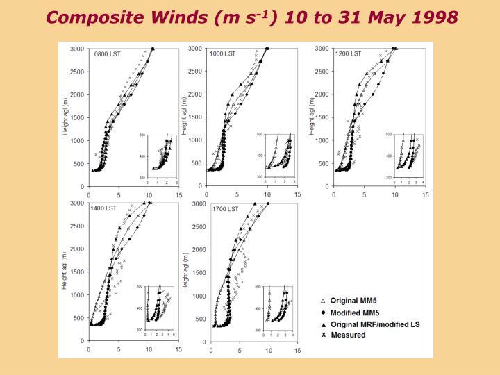Composite Winds (m s