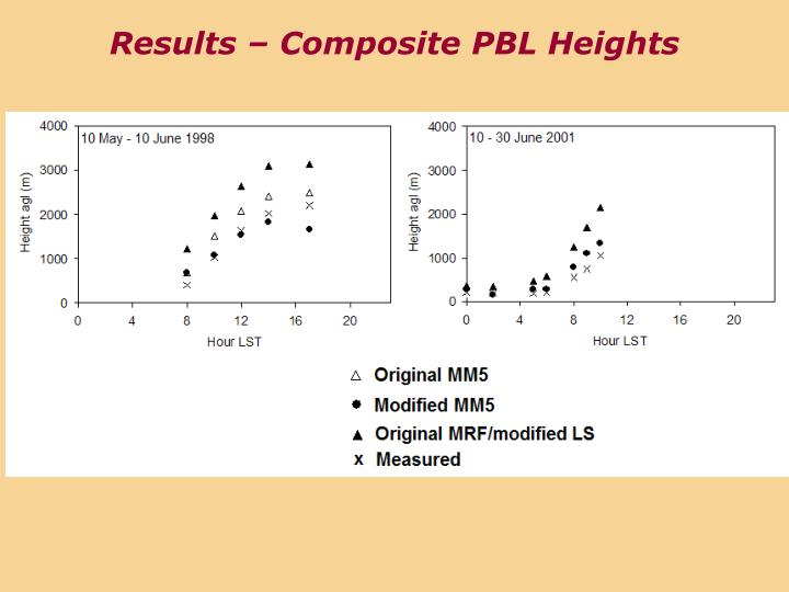 Results – Composite PBL Heights