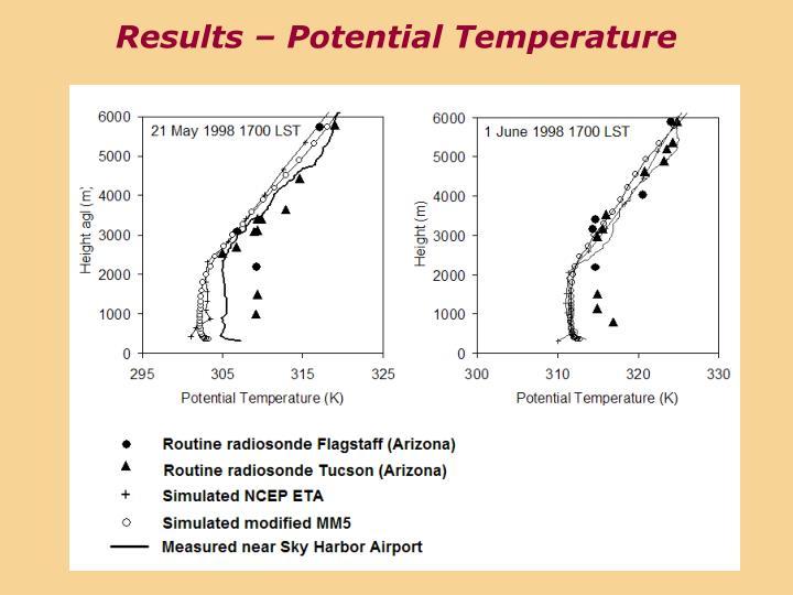 Results – Potential Temperature