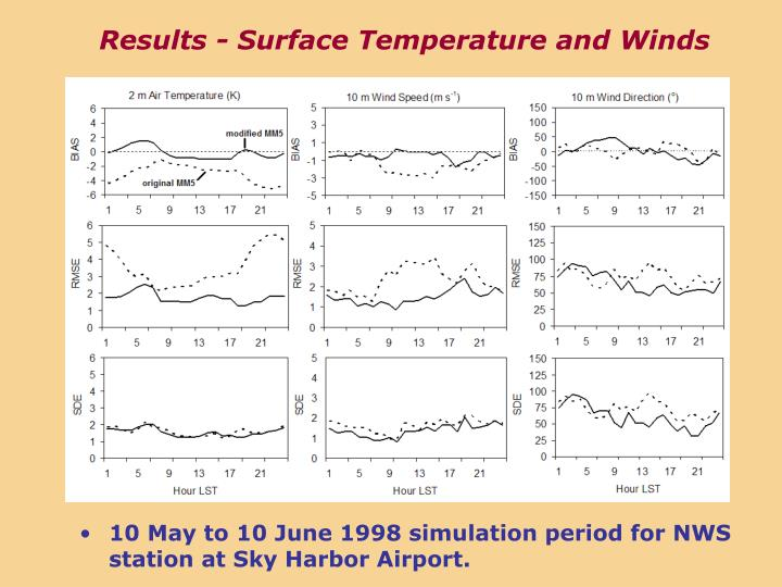 Results - Surface Temperature and Winds