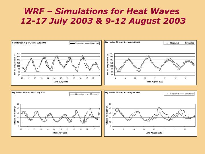 WRF – Simulations for Heat Waves