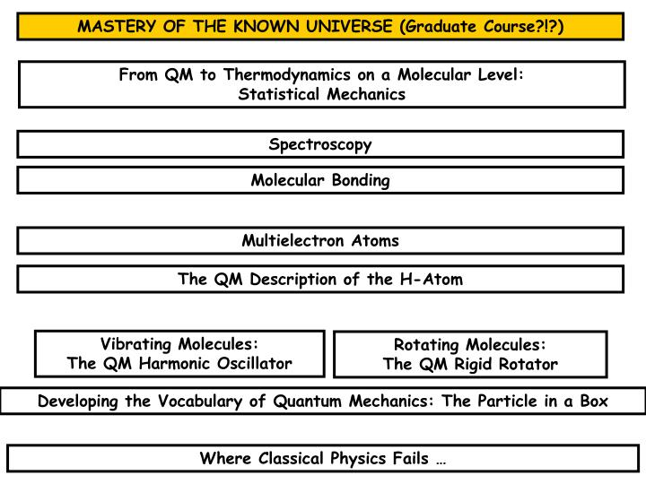 MASTERY OF THE KNOWN UNIVERSE (Graduate Course?!?)