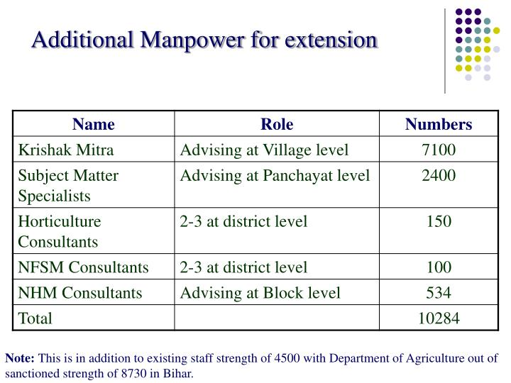 Additional Manpower for extension