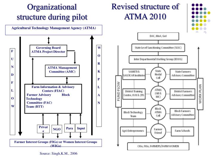 Revised structure of ATMA 2010