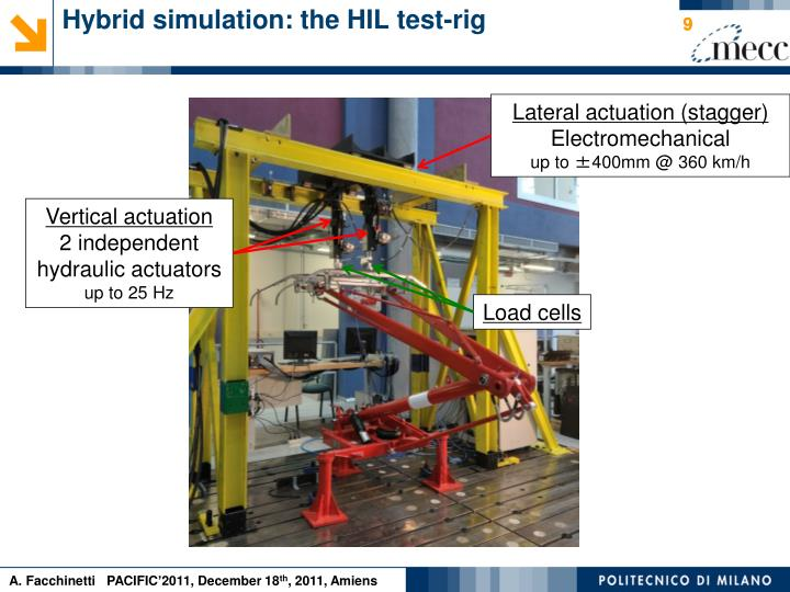Hybrid simulation: the HIL test-rig