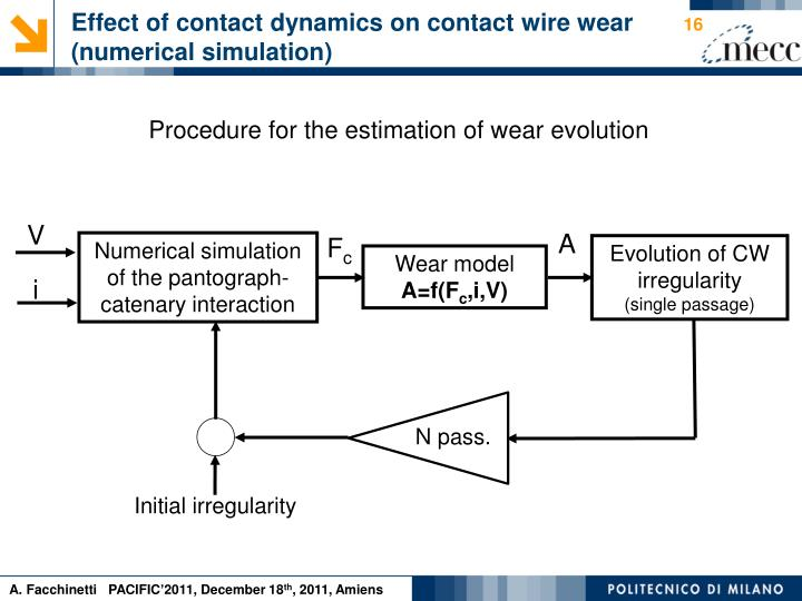 Effect of contact dynamics on contact wire wear (numerical simulation)