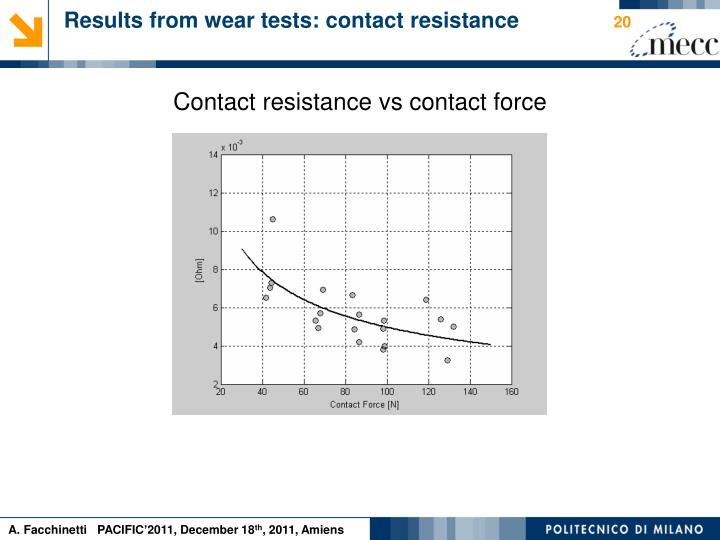 Results from wear tests: contact resistance