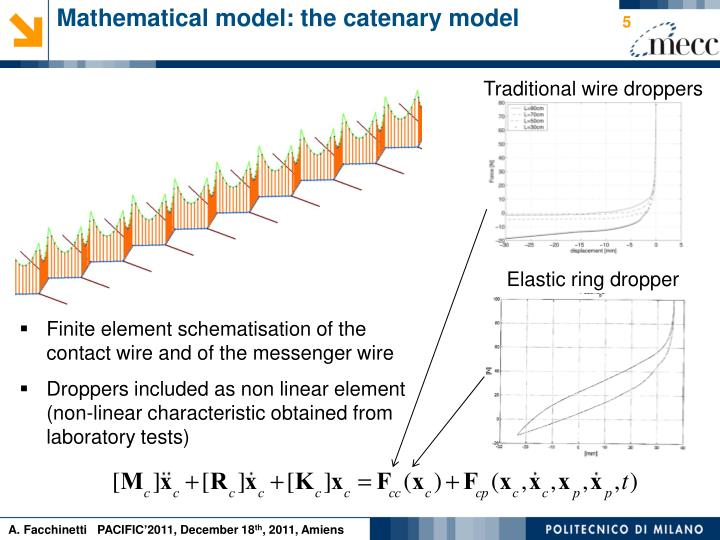 Mathematical model: the catenary model