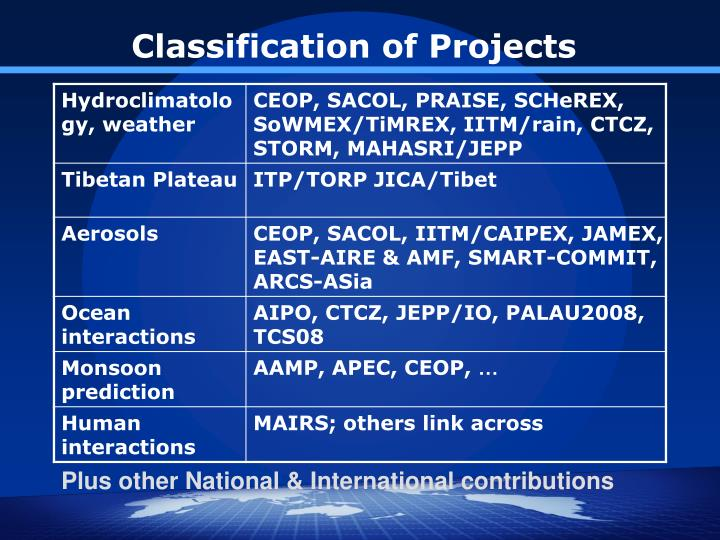 Classification of Projects