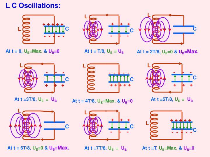L C Oscillations: