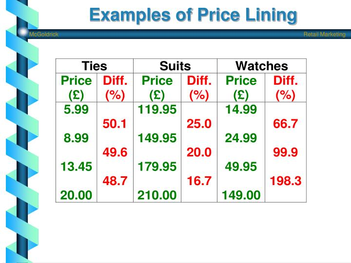 Examples of Price Lining