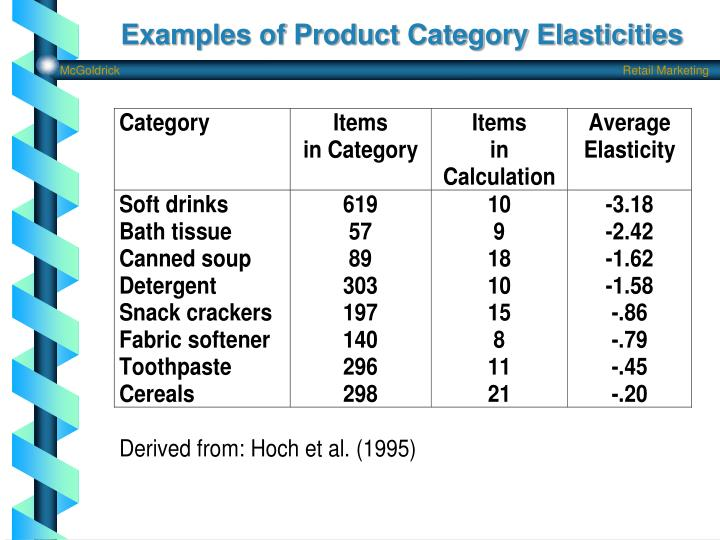 Examples of product category elasticities
