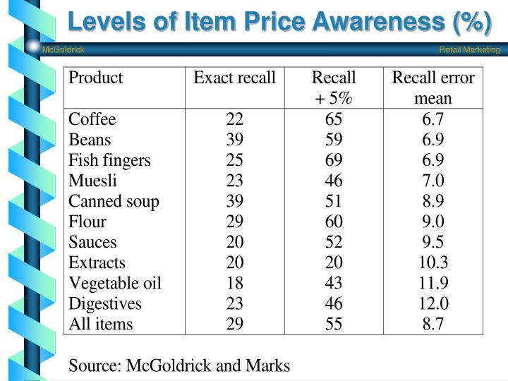 Levels of Item Price Awareness (%)