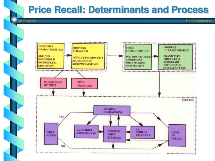 Price Recall: Determinants and Process