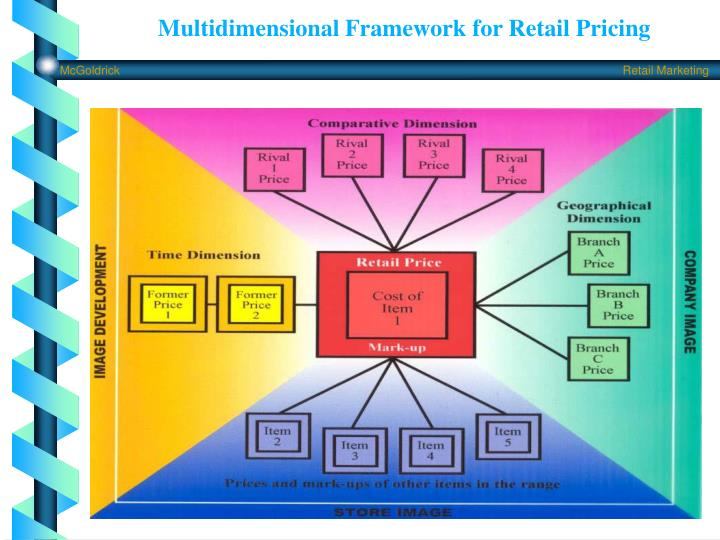 Multidimensional Framework for Retail Pricing