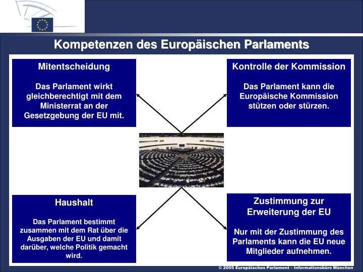 Kompetenzen des Europäischen Parlaments
