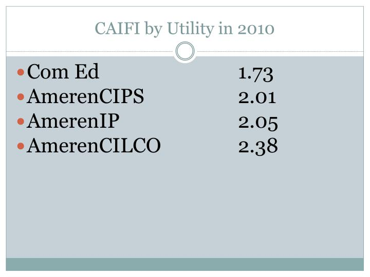 CAIFI by Utility in 2010