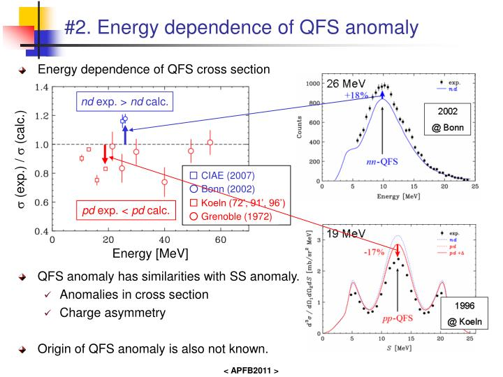 #2. Energy dependence of QFS anomaly