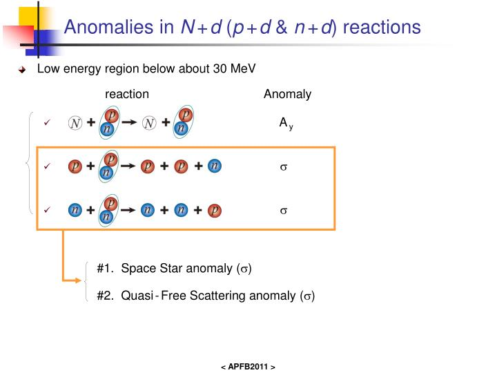 Anomalies in n d p d n d reactions