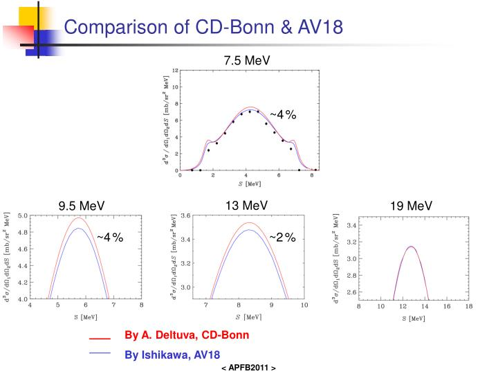 Comparison of CD-Bonn & AV18