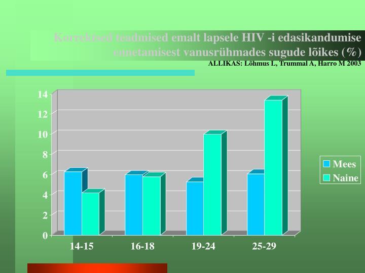 Korrektsed teadmised emalt lapsele HIV -i edasikandumise ennetamisest vanusrühmades sugude lõikes (%)