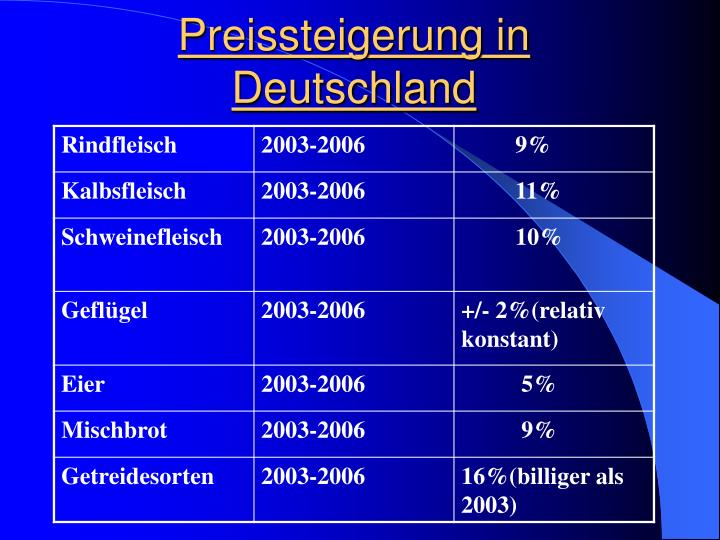 Preissteigerung in Deutschland