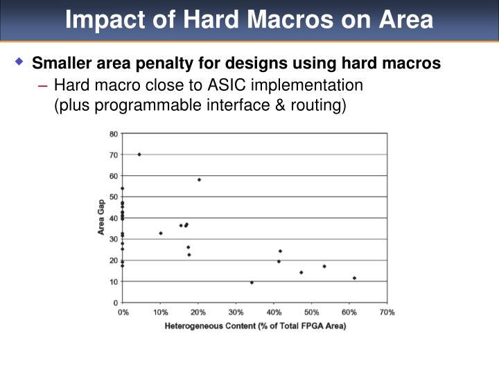 Impact of Hard Macros on Area
