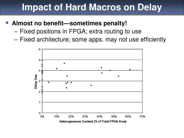 Impact of Hard Macros on Delay
