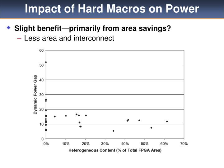 Impact of Hard Macros on Power