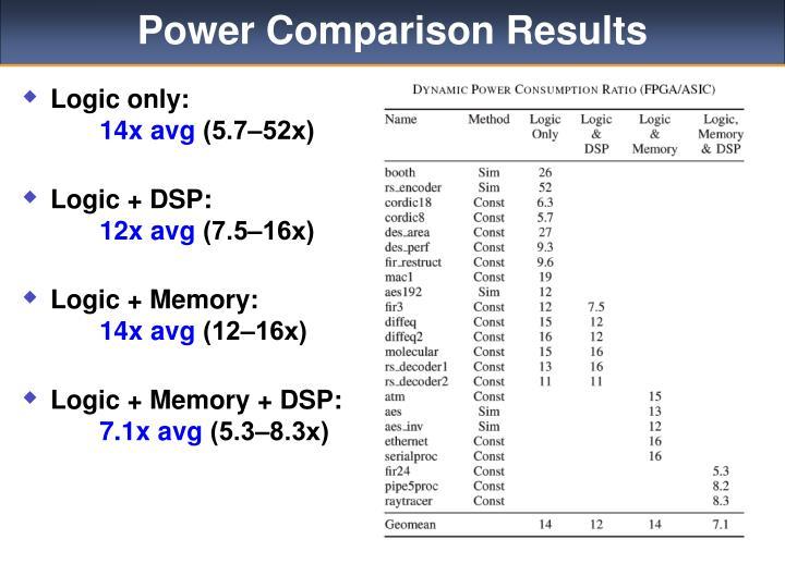 Power Comparison Results