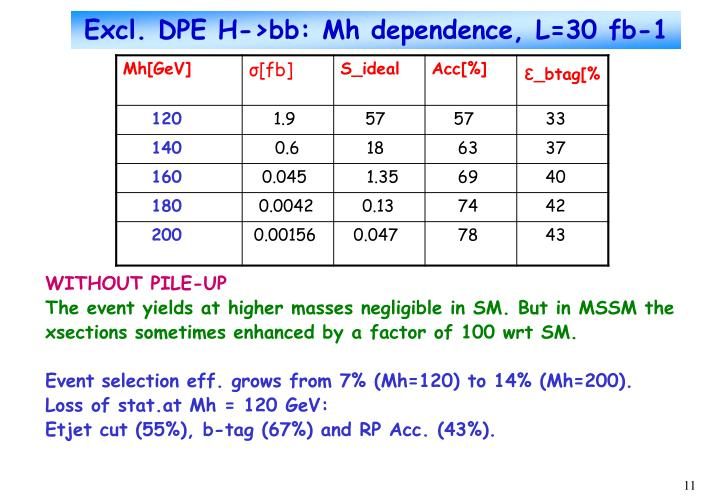 Excl. DPE H->bb: Mh dependence, L=30 fb-1