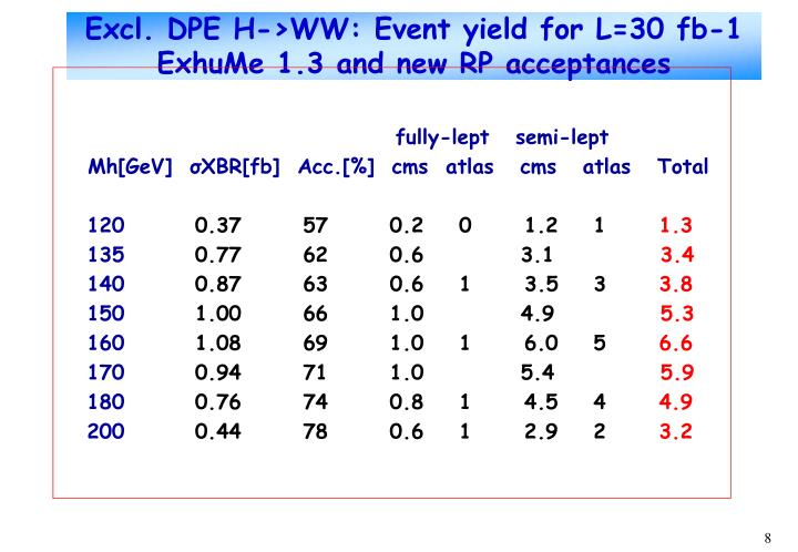 Excl. DPE H->WW: Event yield for L=30 fb-1