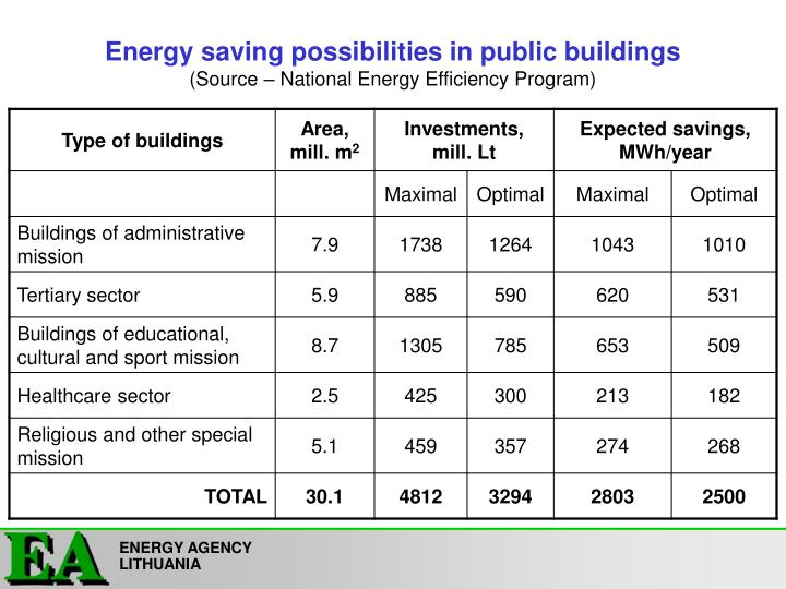 Energy saving possibilities in public buildings