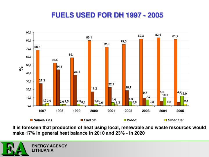 FUELS USED FOR DH 1997 - 2005