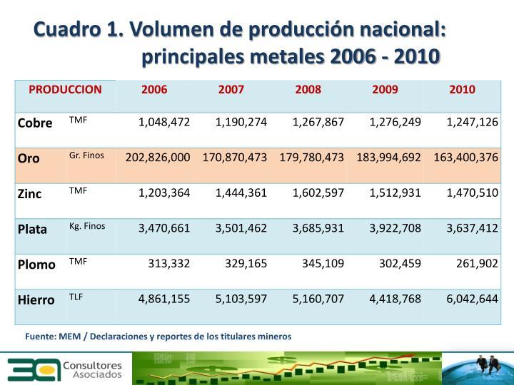 Cuadro 1. Volumen de producción nacional:  principales metales 2006 - 2010