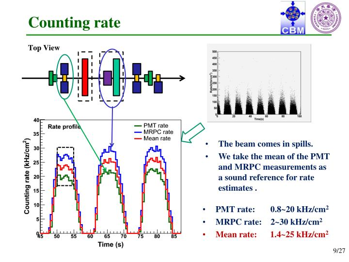 Counting rate