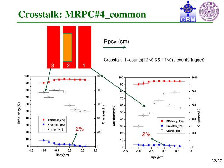 Crosstalk: MRPC#4_common