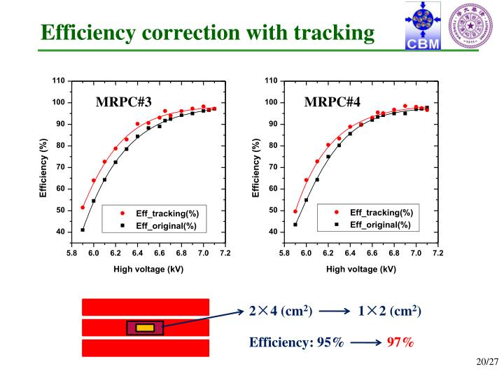 Efficiency correction with tracking