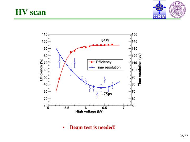 HV scan