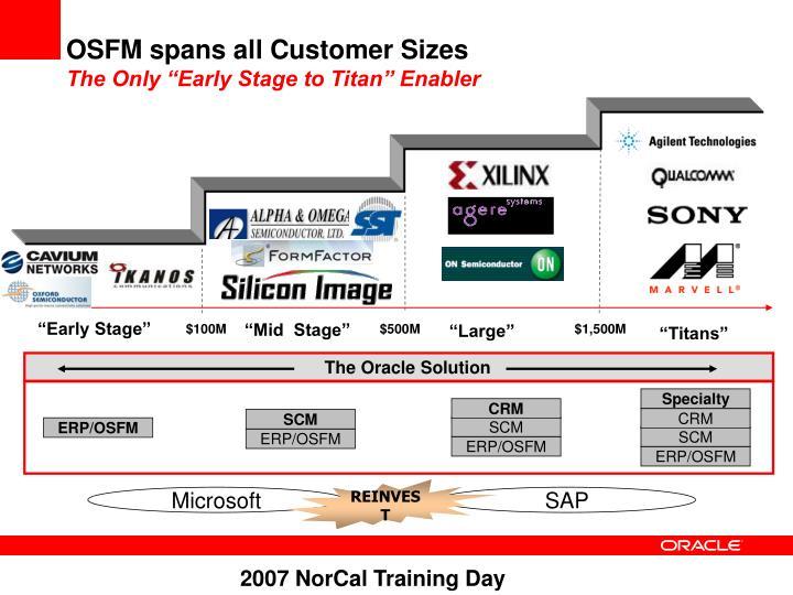 OSFM spans all Customer Sizes