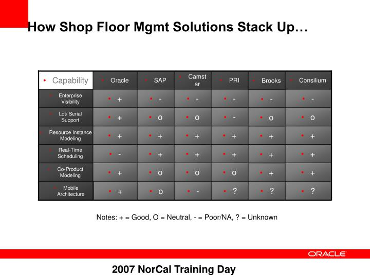 How Shop Floor Mgmt Solutions Stack Up…