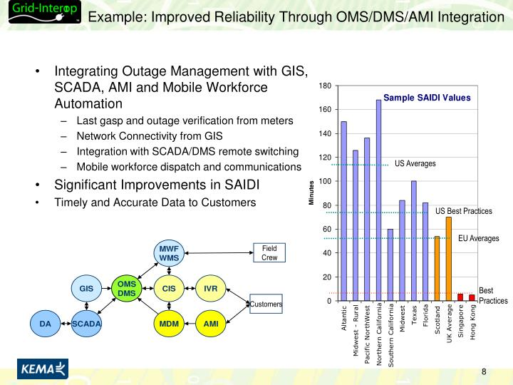 Example: Improved Reliability Through OMS/DMS/AMI Integration