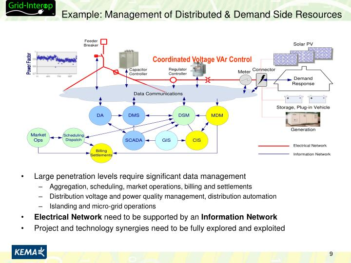 Example: Management of Distributed & Demand Side Resources