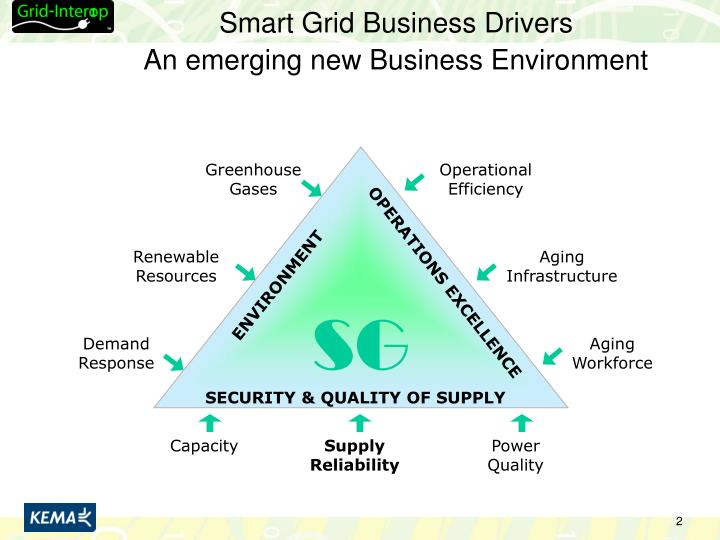 Smart grid business drivers an emerging new business environment