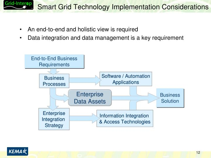 Smart Grid Technology Implementation Considerations