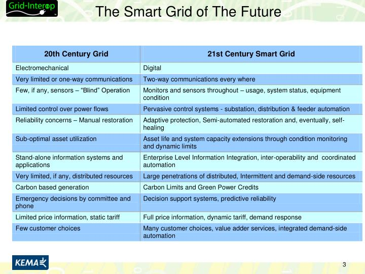 The smart grid of the future